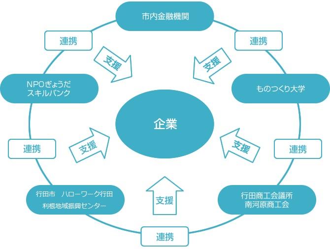 ぎょうだE・G推進体制イメージ図